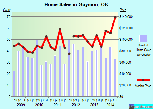 Guymon,OK real estate house value index trend