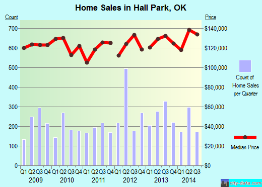 Hall Park,OK real estate house value index trend