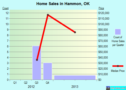 Hammon,OK real estate house value index trend