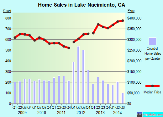 Lake Nacimiento,CA index of house prices