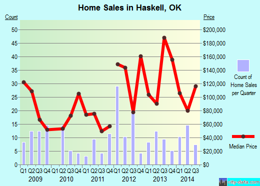 Haskell,OK real estate house value index trend
