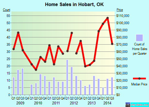 Hobart,OK real estate house value index trend