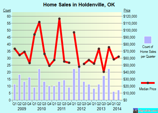 Holdenville,OK real estate house value index trend