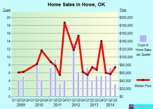 Howe,OK real estate house value index trend