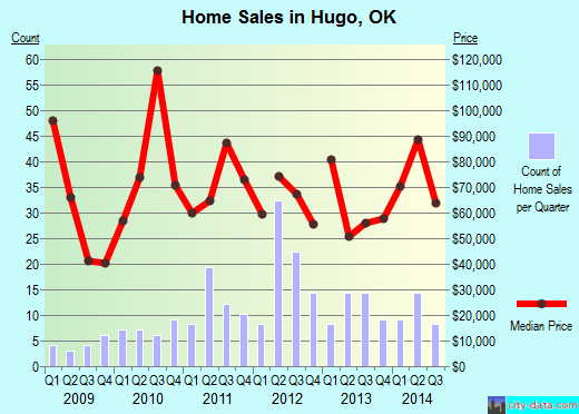 Hugo,OK real estate house value index trend