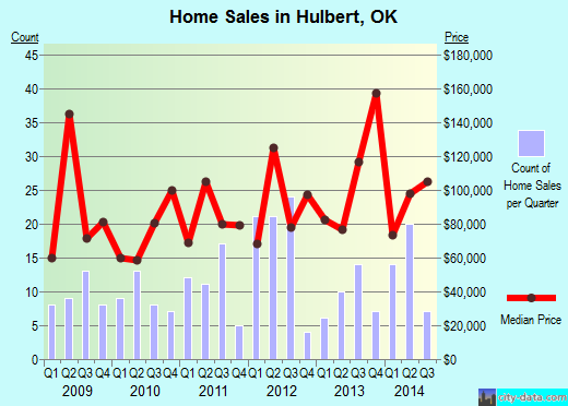 Hulbert,OK real estate house value index trend