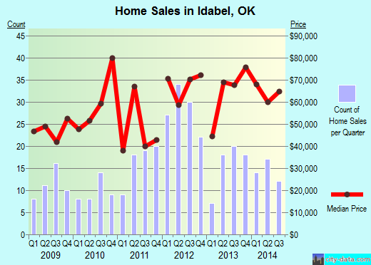 Idabel,OK real estate house value index trend