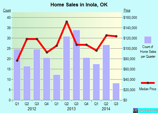 Inola,OK index of house prices