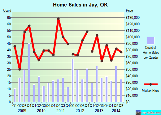 Jay,OK real estate house value index trend