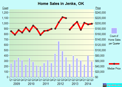 Jenks, OK index of house prices