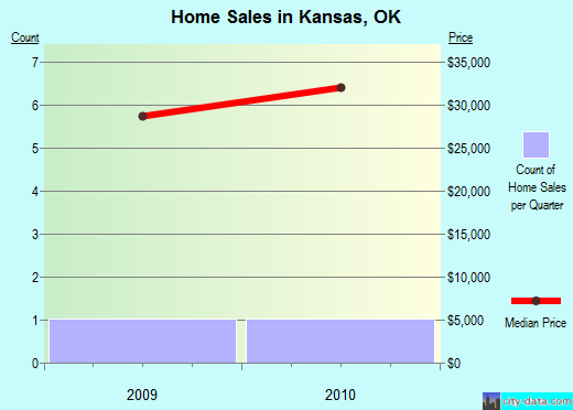Kansas,OK real estate house value index trend