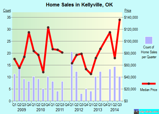 Kellyville,OK real estate house value index trend