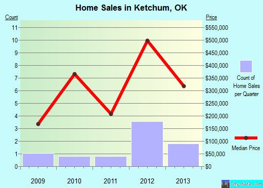Ketchum,OK real estate house value index trend