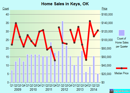 Keys,OK real estate house value index trend