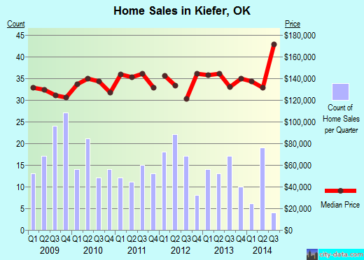 Kiefer,OK real estate house value index trend