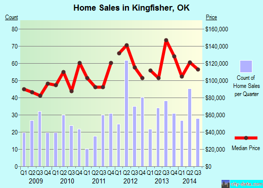 Kingfisher,OK real estate house value index trend