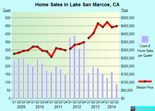 Lake San Marcos,CA real estate house value index trend