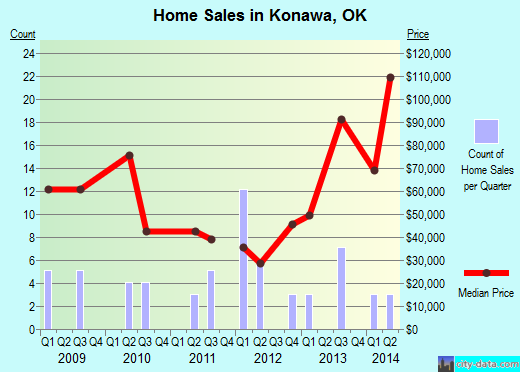 Konawa,OK index of house prices