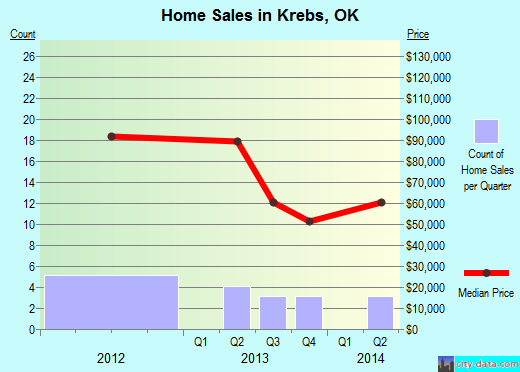 Krebs,OK real estate house value index trend