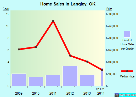 Langley,OK real estate house value index trend