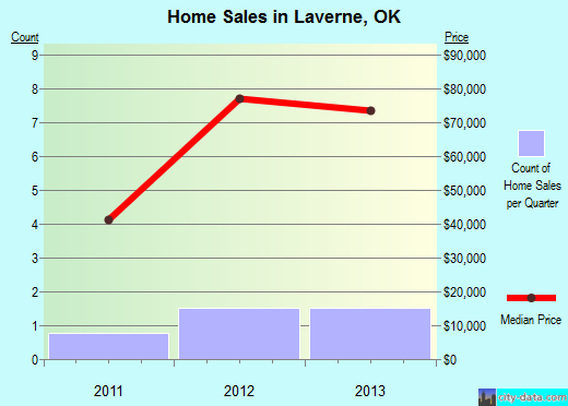 Laverne,OK real estate house value index trend