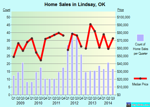 Lindsay,OK real estate house value index trend