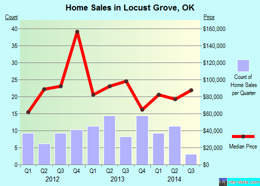 Locust Grove,OK index of house prices