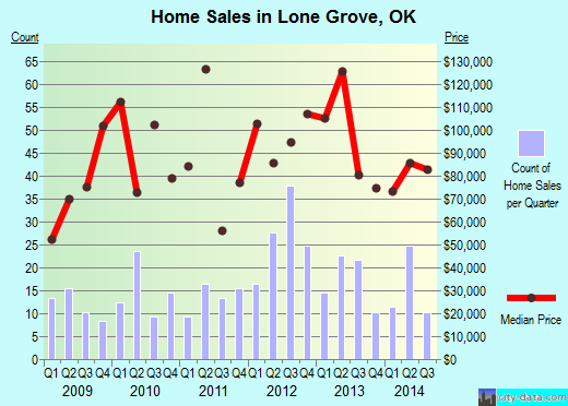 Lone Grove,OK real estate house value index trend