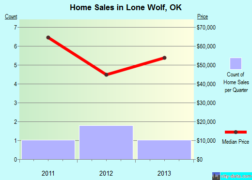Lone Wolf,OK real estate house value index trend