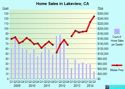 Lakeview,CA real estate house value index trend