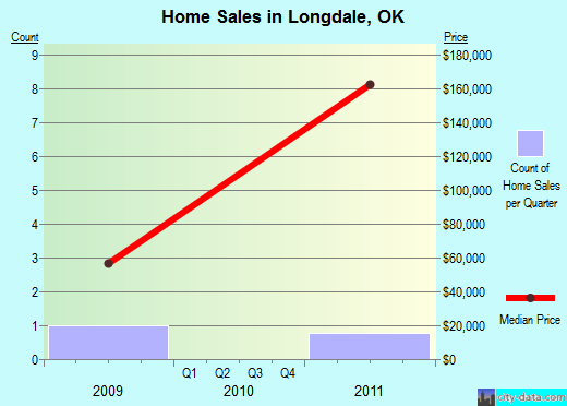 Longdale,OK real estate house value index trend