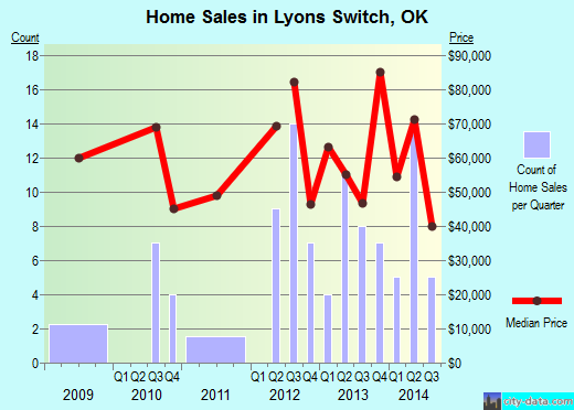 Lyons Switch,OK real estate house value index trend