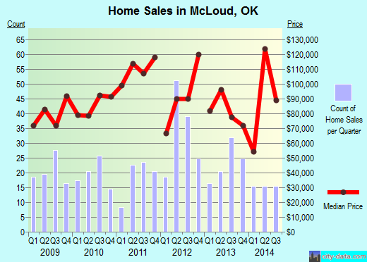 McLoud,OK real estate house value index trend
