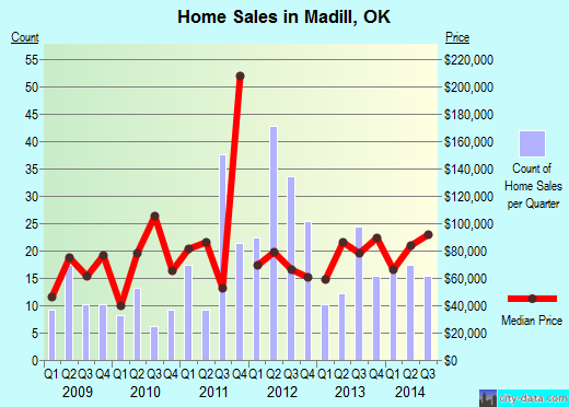 Madill,OK real estate house value index trend