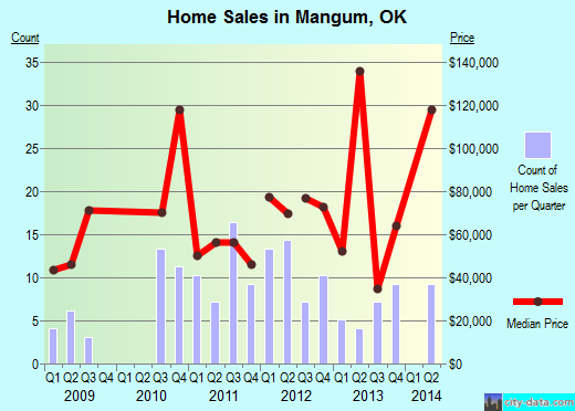 Mangum,OK real estate house value index trend