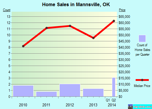 Mannsville,OK real estate house value index trend