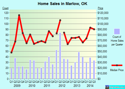 Marlow,OK real estate house value index trend