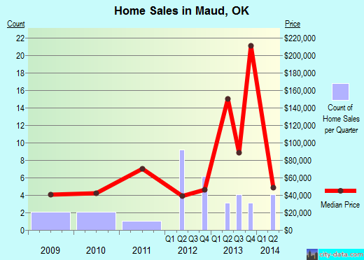 Maud,OK real estate house value index trend