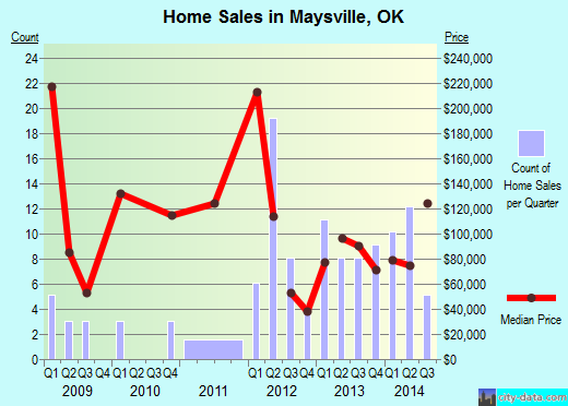 Maysville,OK real estate house value index trend