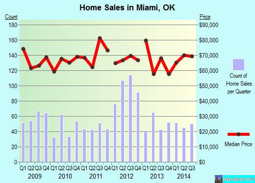 Miami,OK real estate house value index trend