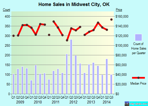 Midwest City,OK real estate house value index trend