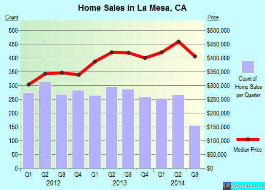 La Mesa,CA real estate house value index trend