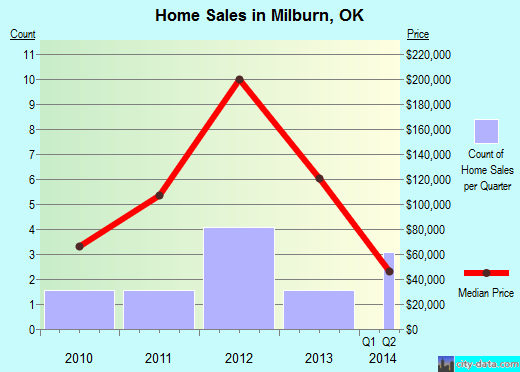 Milburn,OK real estate house value index trend