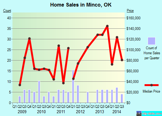 Minco,OK real estate house value index trend