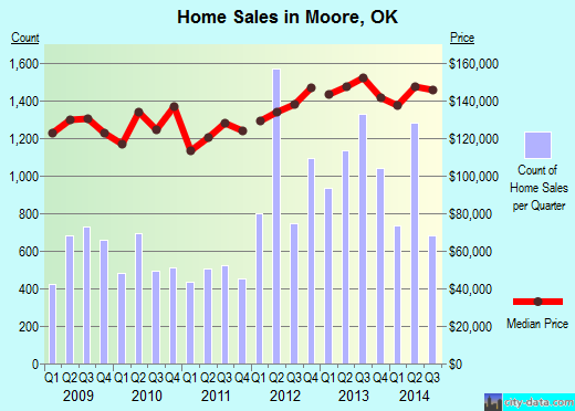 Moore,OK real estate house value index trend
