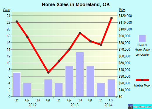 Mooreland,OK real estate house value index trend