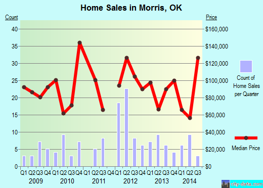 Morris,OK real estate house value index trend