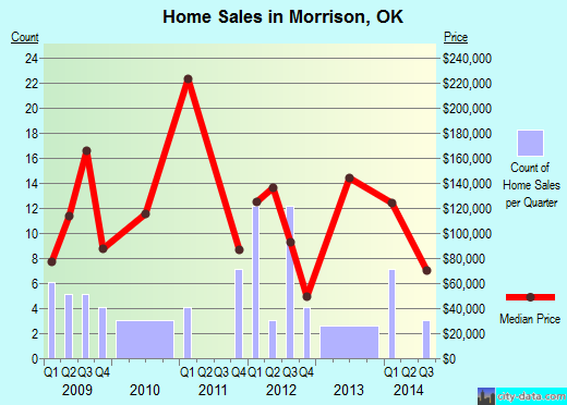 Morrison,OK real estate house value index trend