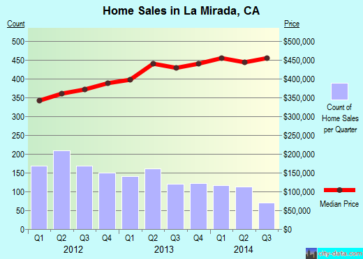 La Mirada,CA real estate house value index trend