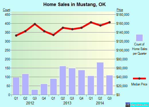 Mustang,OK real estate house value index trend